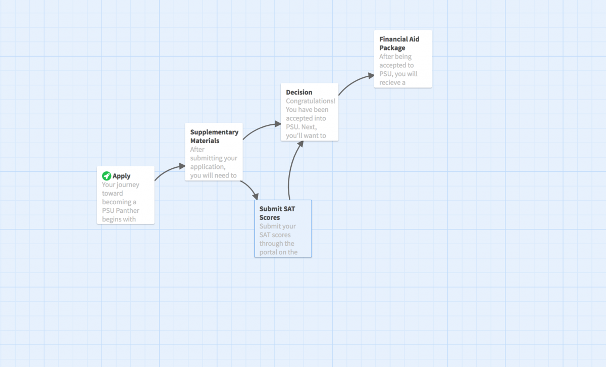 Overhead view of the Twine journey map prototype